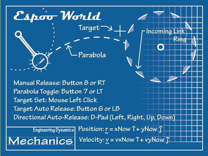 Spec Sheet for the Spumone Espoo World