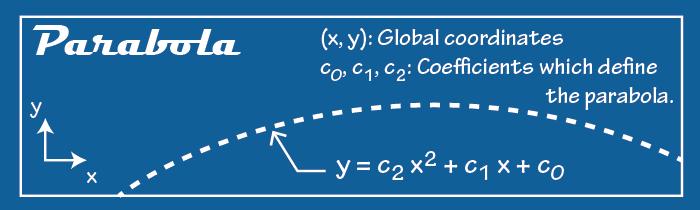 Spec sheet for defining parabola.