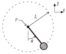 Diagram of pendulum