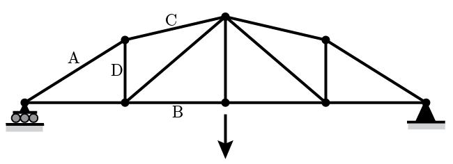 Diagram showing a truss supported at the two ends, with a load in the middle.